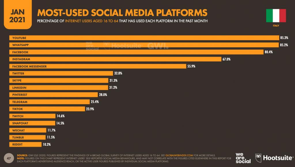 social più utilizzati digital report 2021