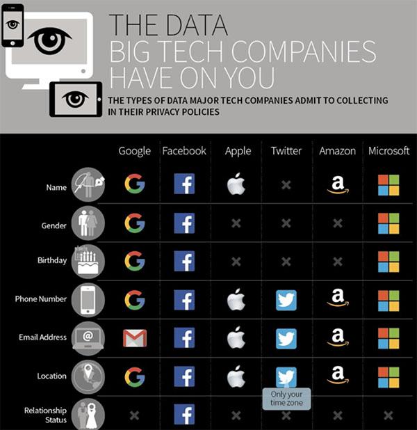google facebook dati